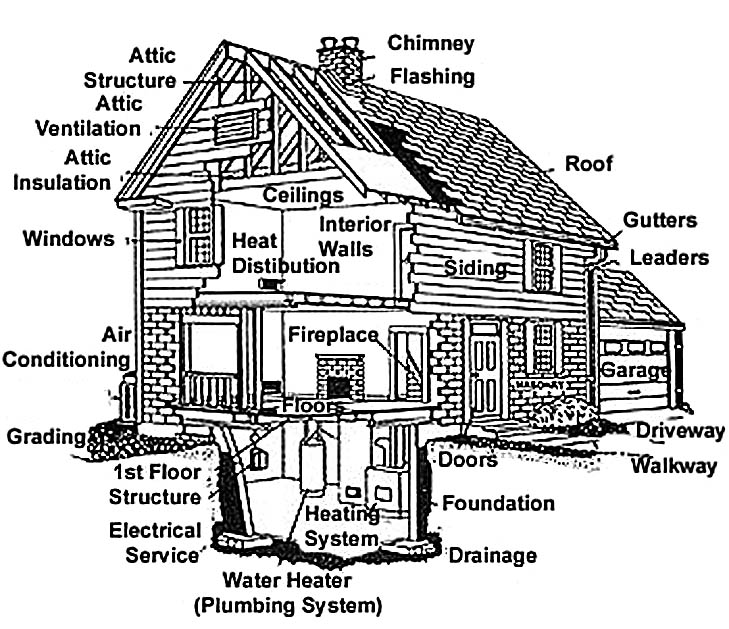 maintenance on various parts of the house